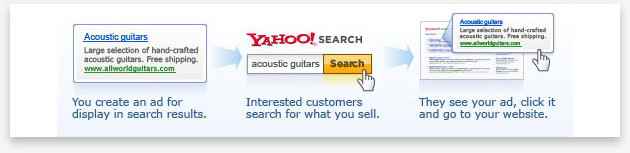 Advertising in Yahoo!